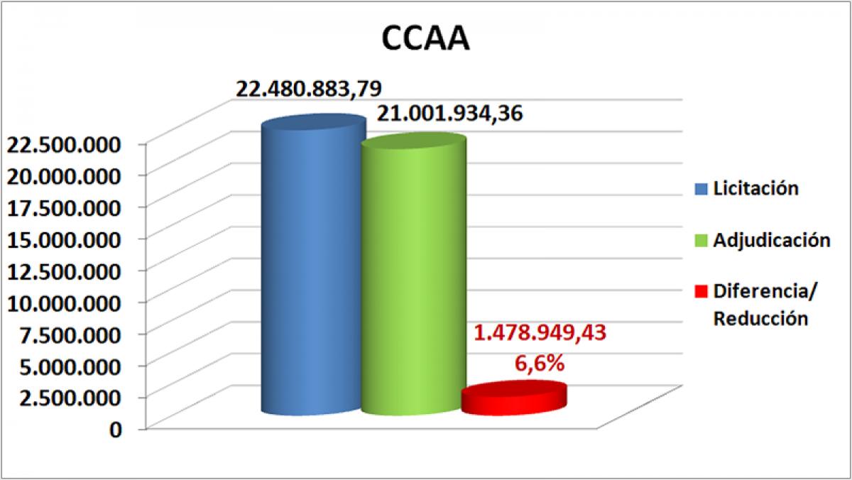 CCAA octubre, noviembre y diciembre Aragón 2019
