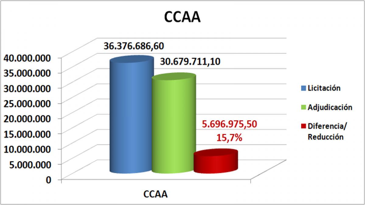 CCAA julio, agosto, septiembre Andalucía 2020