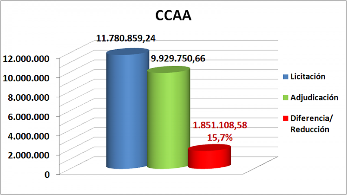 CCAA octubre, noviembre y diciembre Cantabria 2019