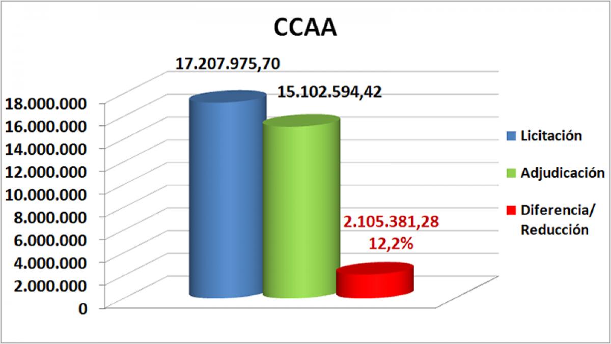 Datos de las CCAA