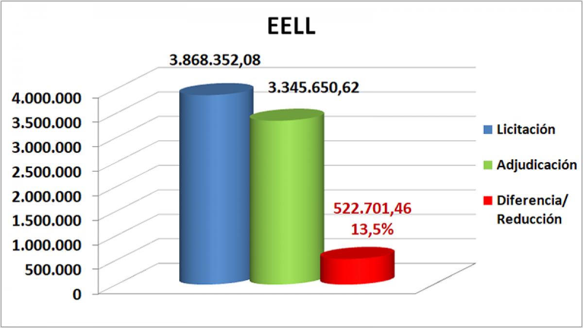 Datos de las EELL
