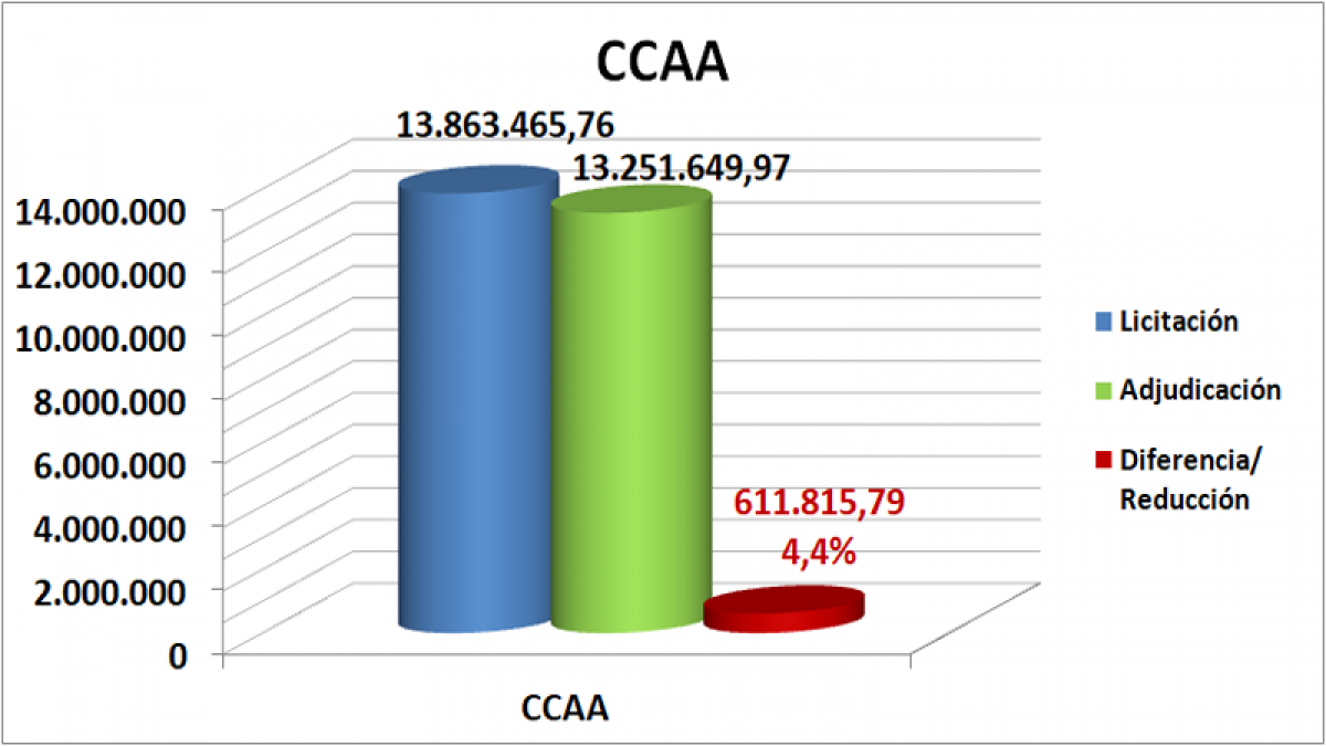 CCAA octubre, noviembre, diciembre Cantabria 2020