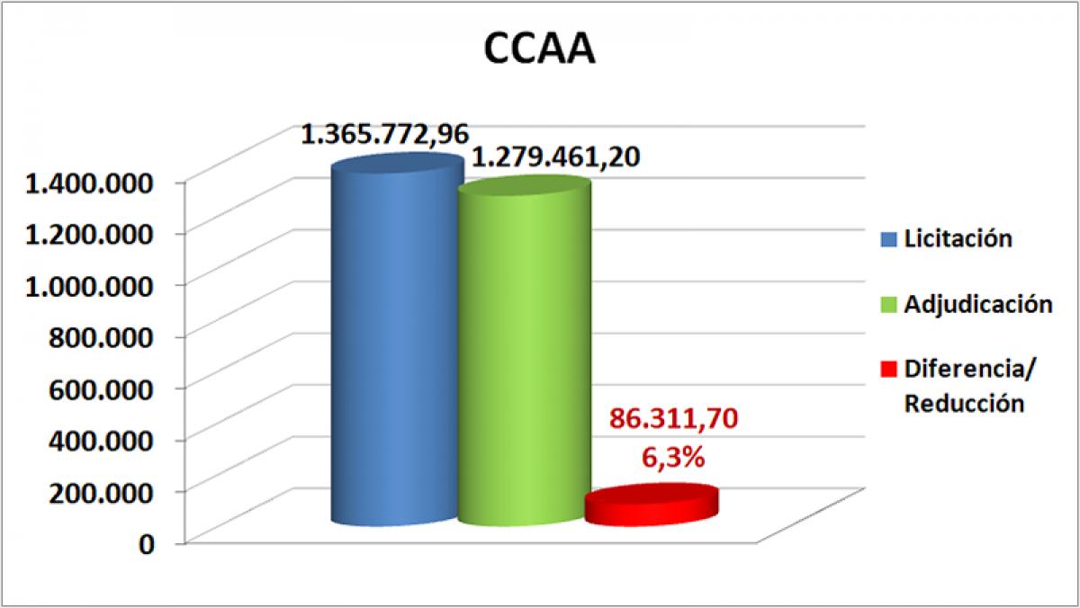 CCAA octubre, noviembre y diciembre Castilla La Mancha 2019