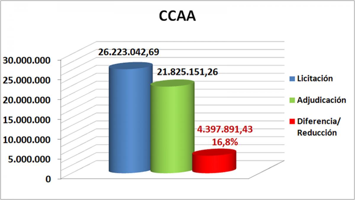 CCAA octubre, noviembre y diciembre Extremadura 2019