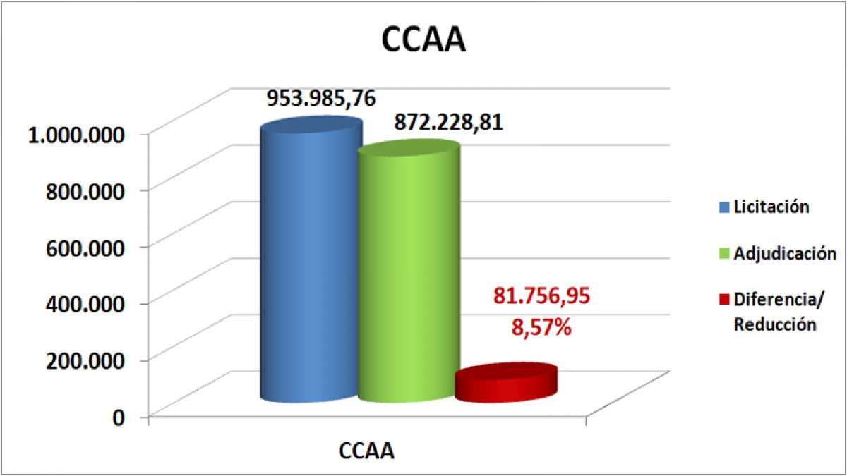 CCAA julio, agosto, septiembre Región de Murcia 2020