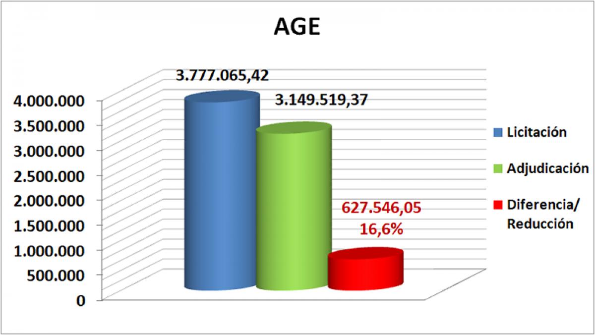 Datos de la AGE