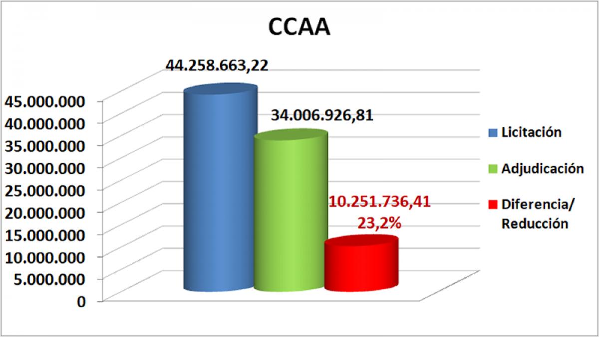 CCAA octubre, noviembre y diciembre Castilla y León 2019