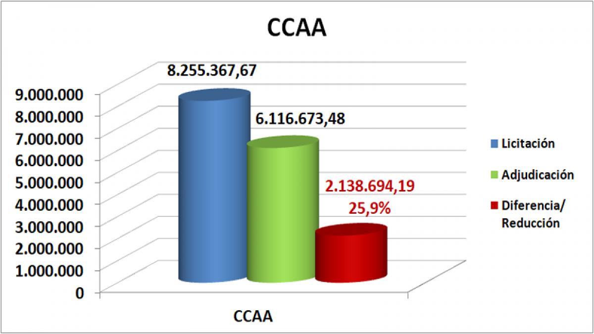 CCAA octubre, noviembre, diciembre Región de Murcia 2020