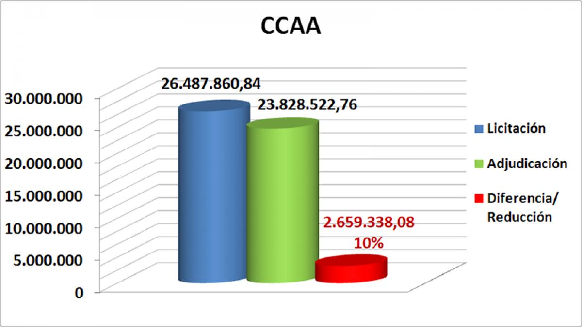 CCAA octubre, noviembre y diciembre Galicia 2019